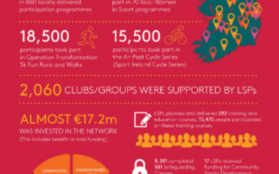 €2.9m Boost for Sport and Physical Activity Initiatives