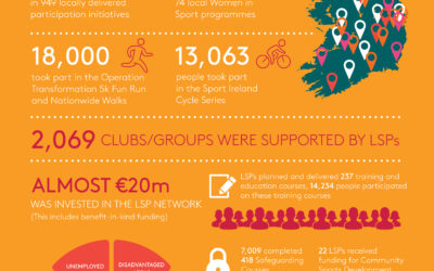 Sport Ireland Publishes 2017 SPEAK Report